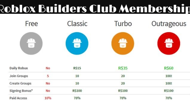 Roblox Builders Club Membership Benefits 7 Reason Why It Is - roblox csom vest robux free phone